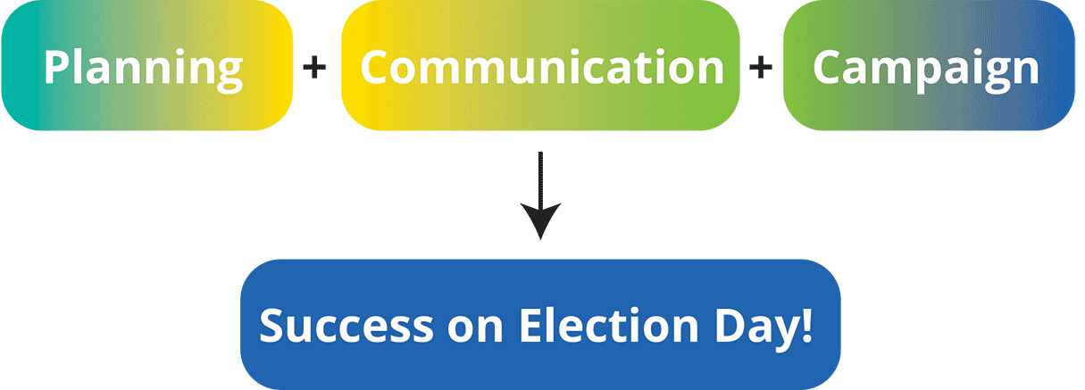 Planning + Communication + Campaign = Success on Election Day