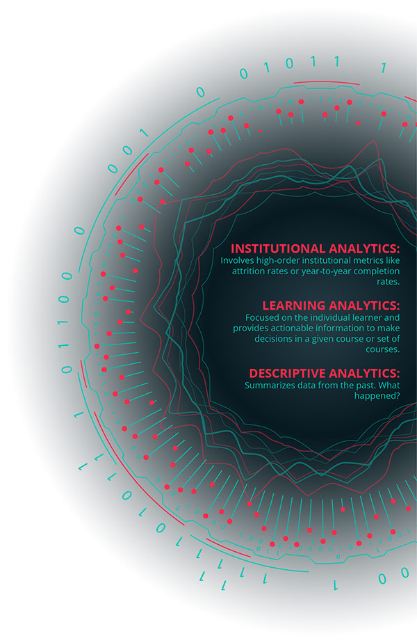 Text: Institutional Analytics: Involves high-order institutional metrics like attrition rates or year-to-year completion rates. Learning Analytics: Focused on the individual learner and provides actionable information to make decisions in a given course or set of courses. Descriptive Analytics: Summarizes data from the past. What happend? Image: Circular graphic representation of data