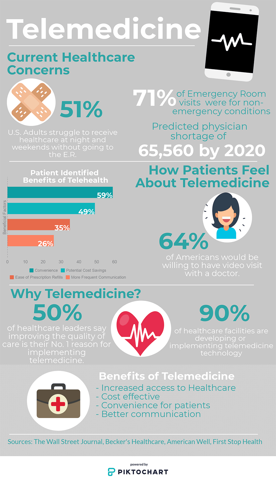 Telemedicine Will It Change The Face Of Healthcare Architecture Naclab Nac Architecture Trinity Nac Architects In Seattle Spokane Columbus California Washington Ohio